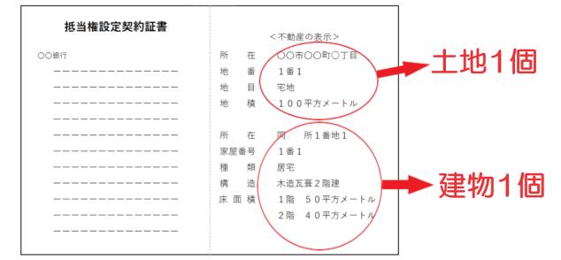 抵当権設定契約証書の見本